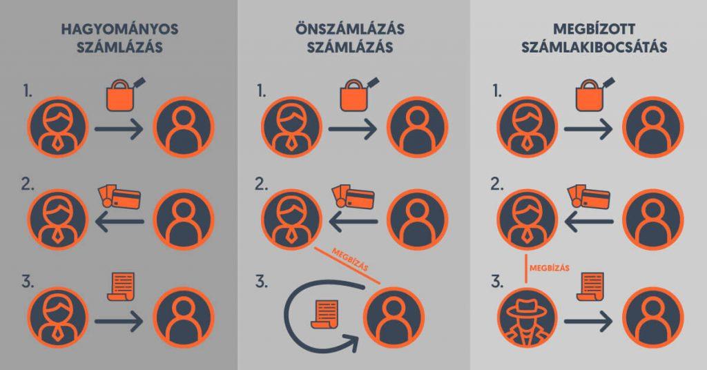 Önszámlázás és megbízott számlakibocsátás infografika