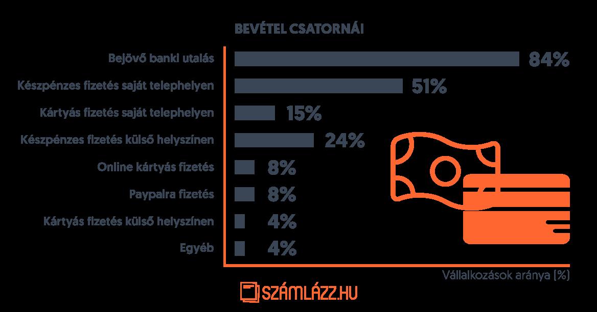 Bevétel csatornái grafikon