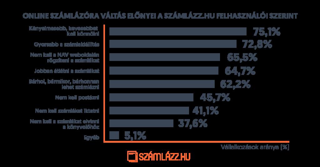 Online számlázóra váltás előnyei Számlázz.hu felhasználói szerint