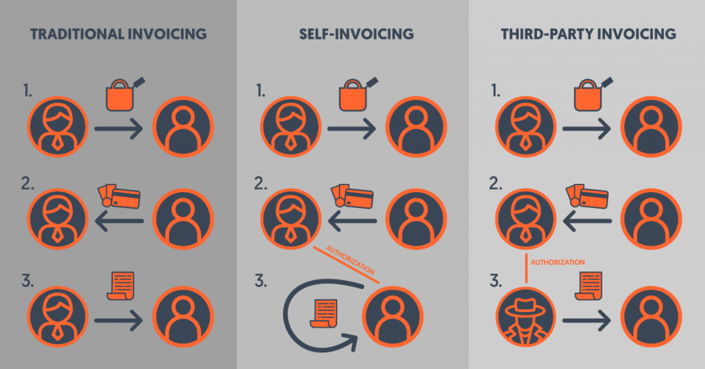 Third-party invoicing and self-invoicing