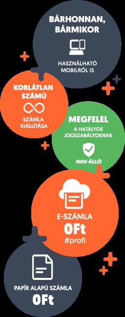 Számlázz.hu online számlázás