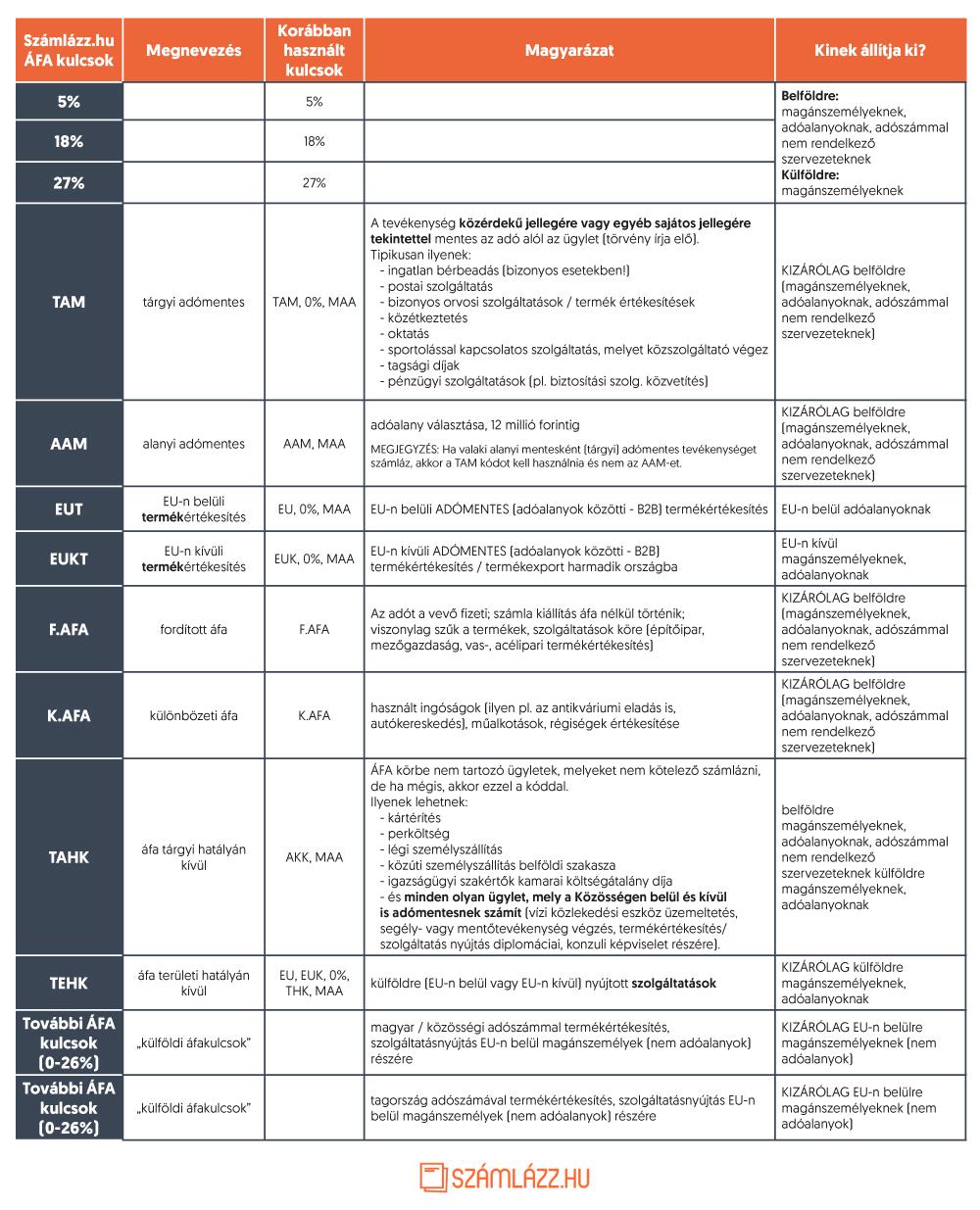 Áfakulcs táblázat